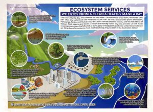 Department of Environment and Natural Resources (DENR) DENR NCR Ecosystem Services Poster #vjgraphicsprinting #growthroughprint #ipublishph #printityourway #offsetprinting #digitalprinting